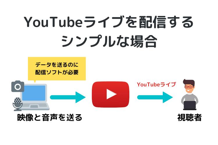 YouTubeライブ配信の方法