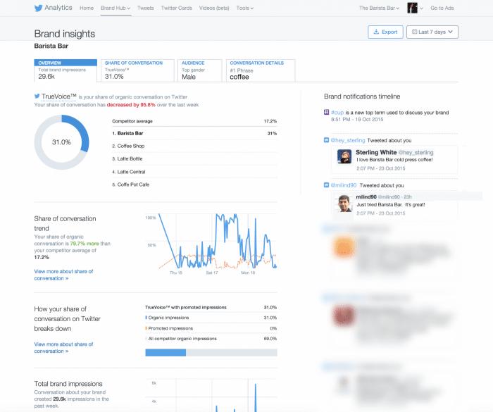 Twitterアナリティクスに広告主向けの分析機能「Brand Hub」が英語圏で実装!