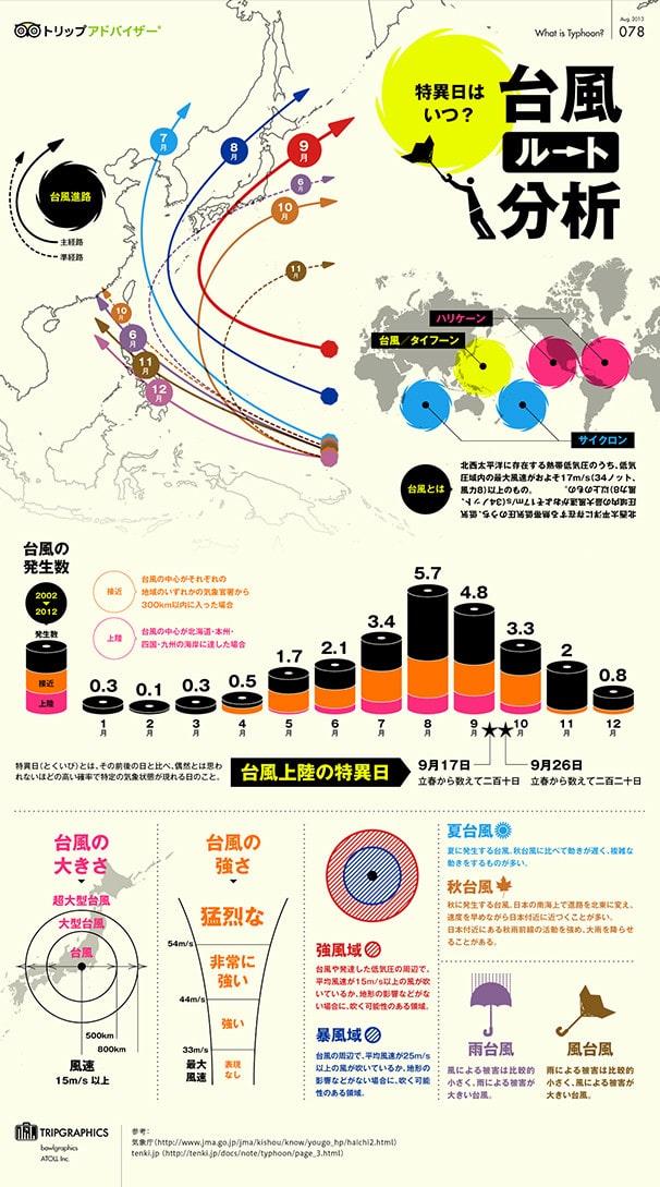 台風ルート分析(インフォグラフィック)