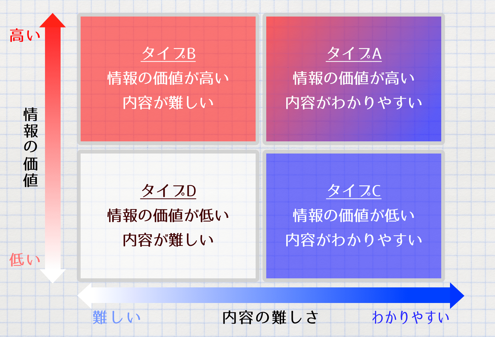 1、案件を4つのタイプで分類する