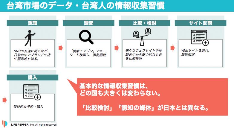 台湾市場のデータ・台湾人の情報収集習慣
