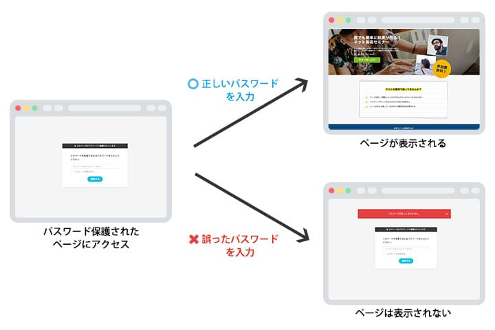 ペライチのパスワード保護機能