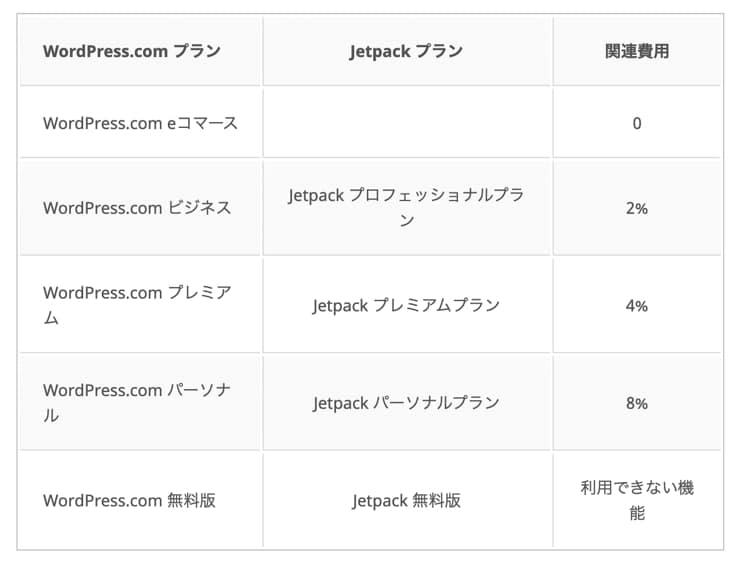 WordPressの定期支払いの手数料