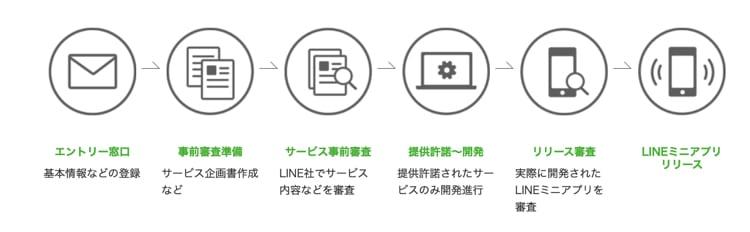 LINEミニアプリの導入方法